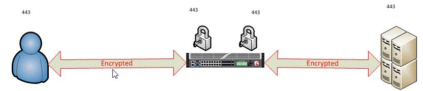Bntpro SSL Offload SSL Pass Through ve SSL Bridging Nedir 1